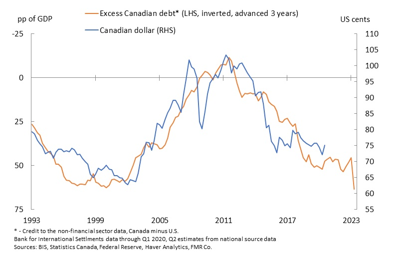 Chart showing relationship between Canadian dollar and the loonie