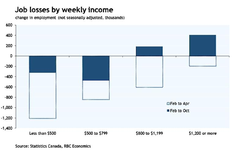 Chart showing job losses by weekly income