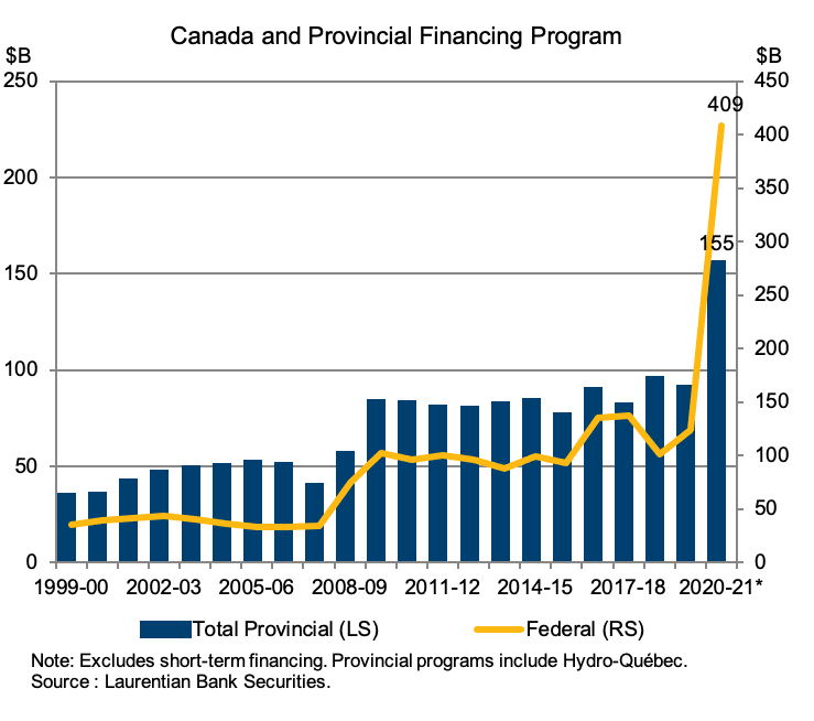 Chart showing federal and provincial financing