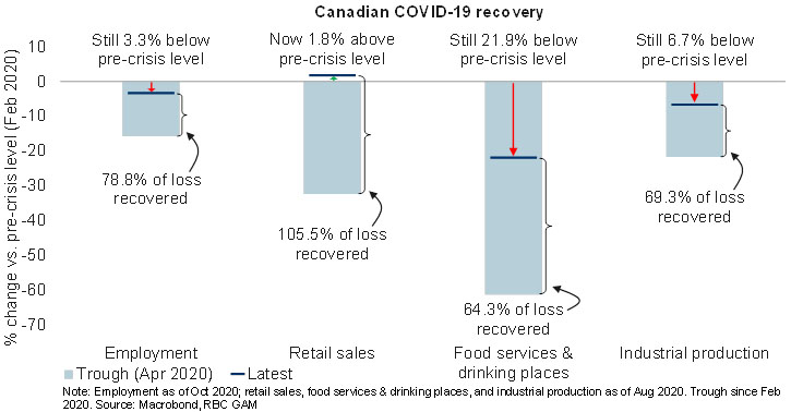 Chart showing Canada's COVID-19 recovery