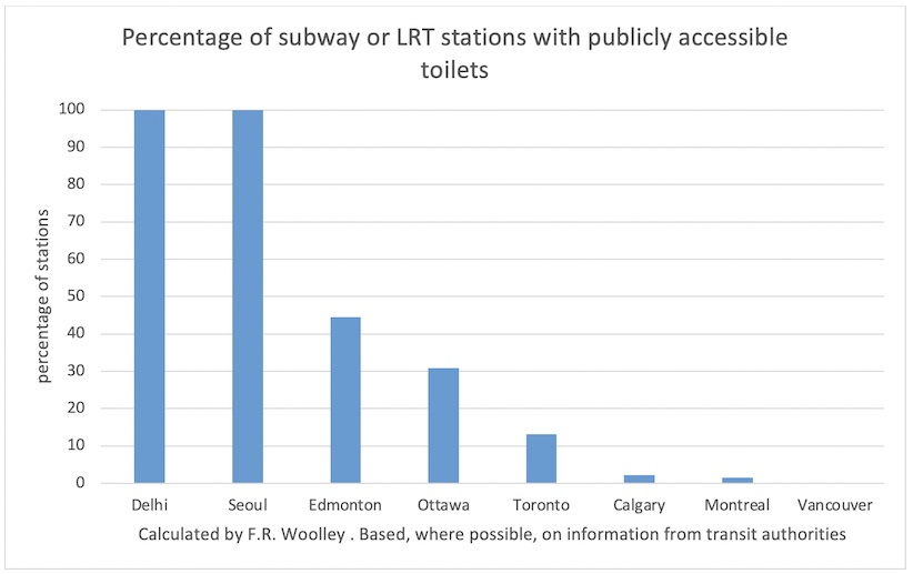 Chart showing public washrooms in subway stations