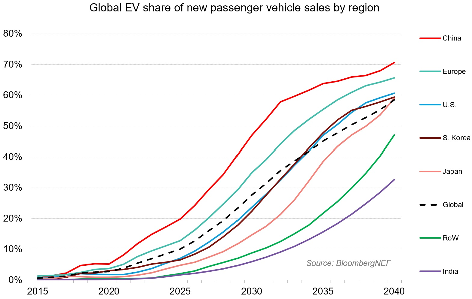 Chart showing projected EV sales in various countries