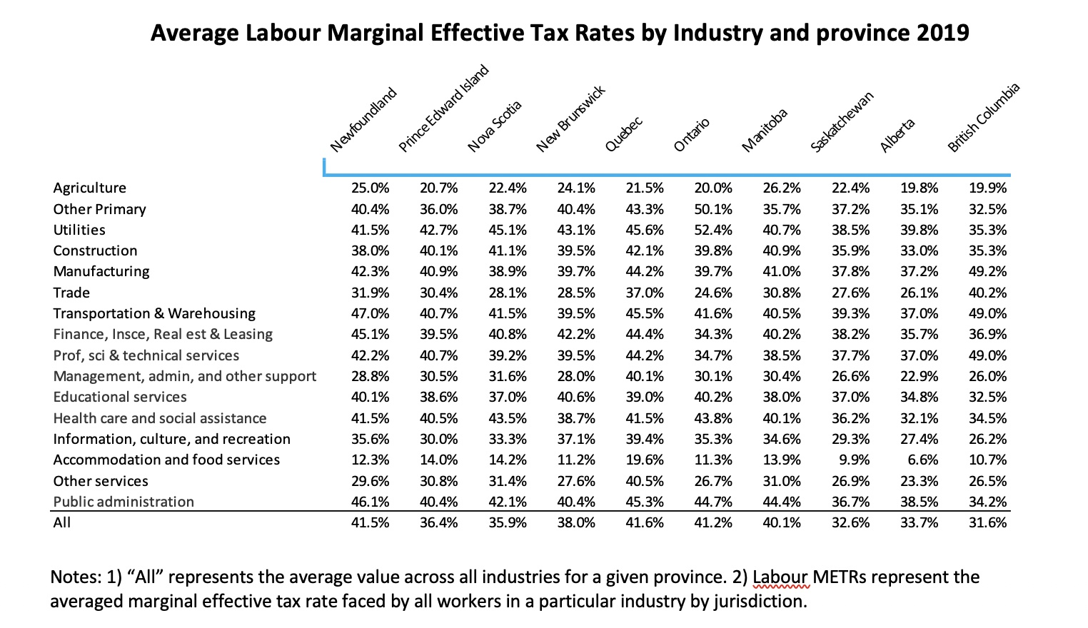 Table showing marginal tax rates by industry and province