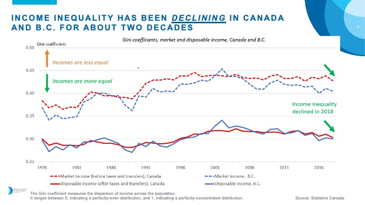 A chart showing the decline in income inequality in Canada