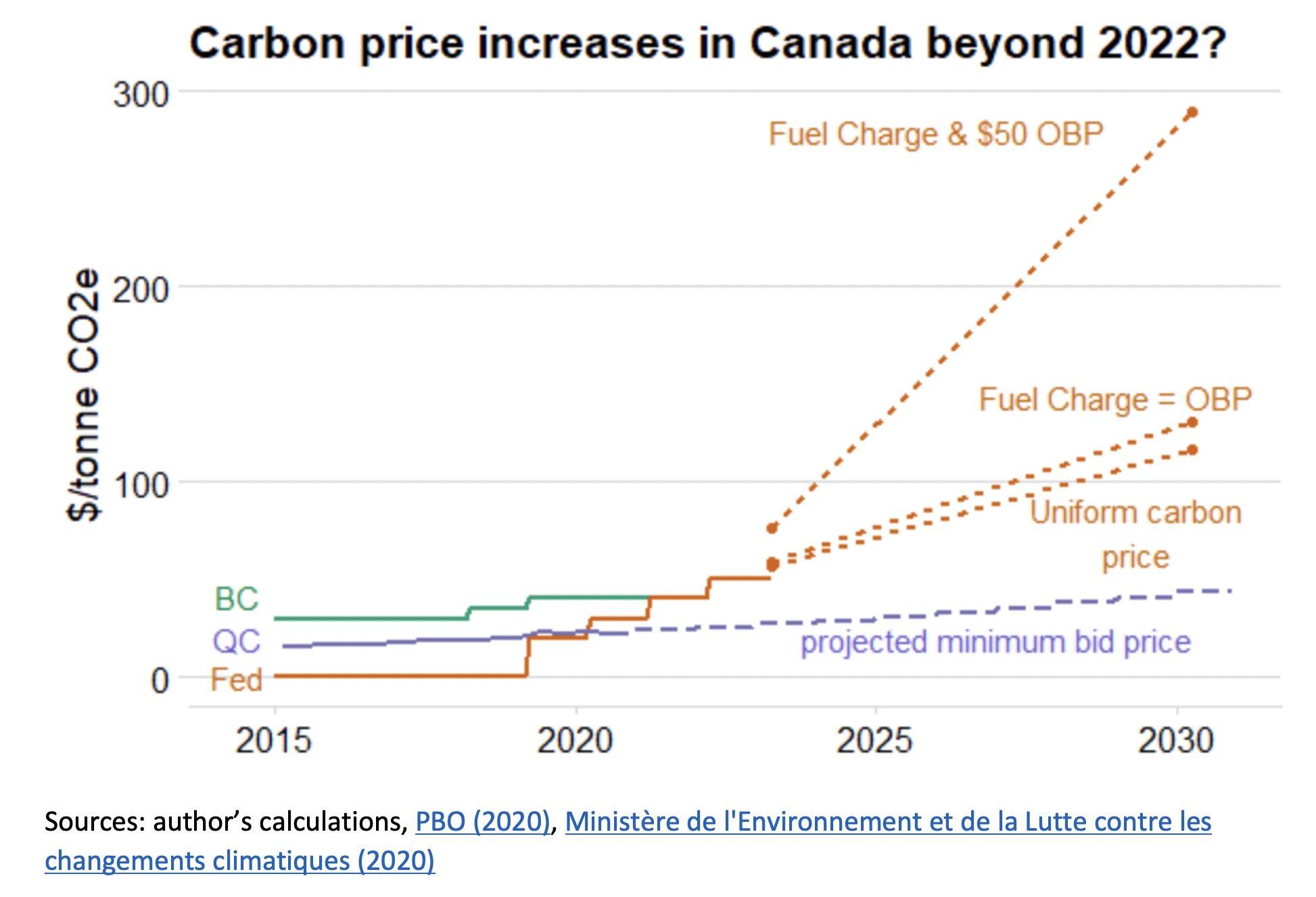 Chart showing carbon price projections