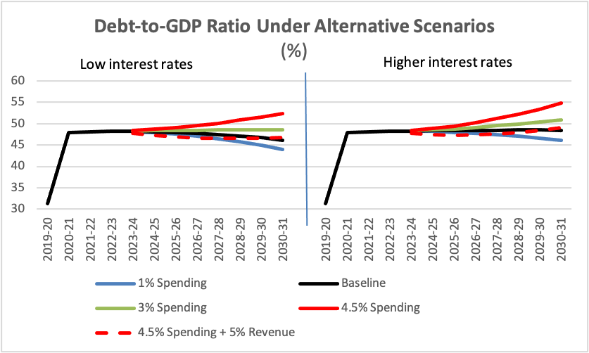 A chart showing scenarios for debt-to-GDP ratio