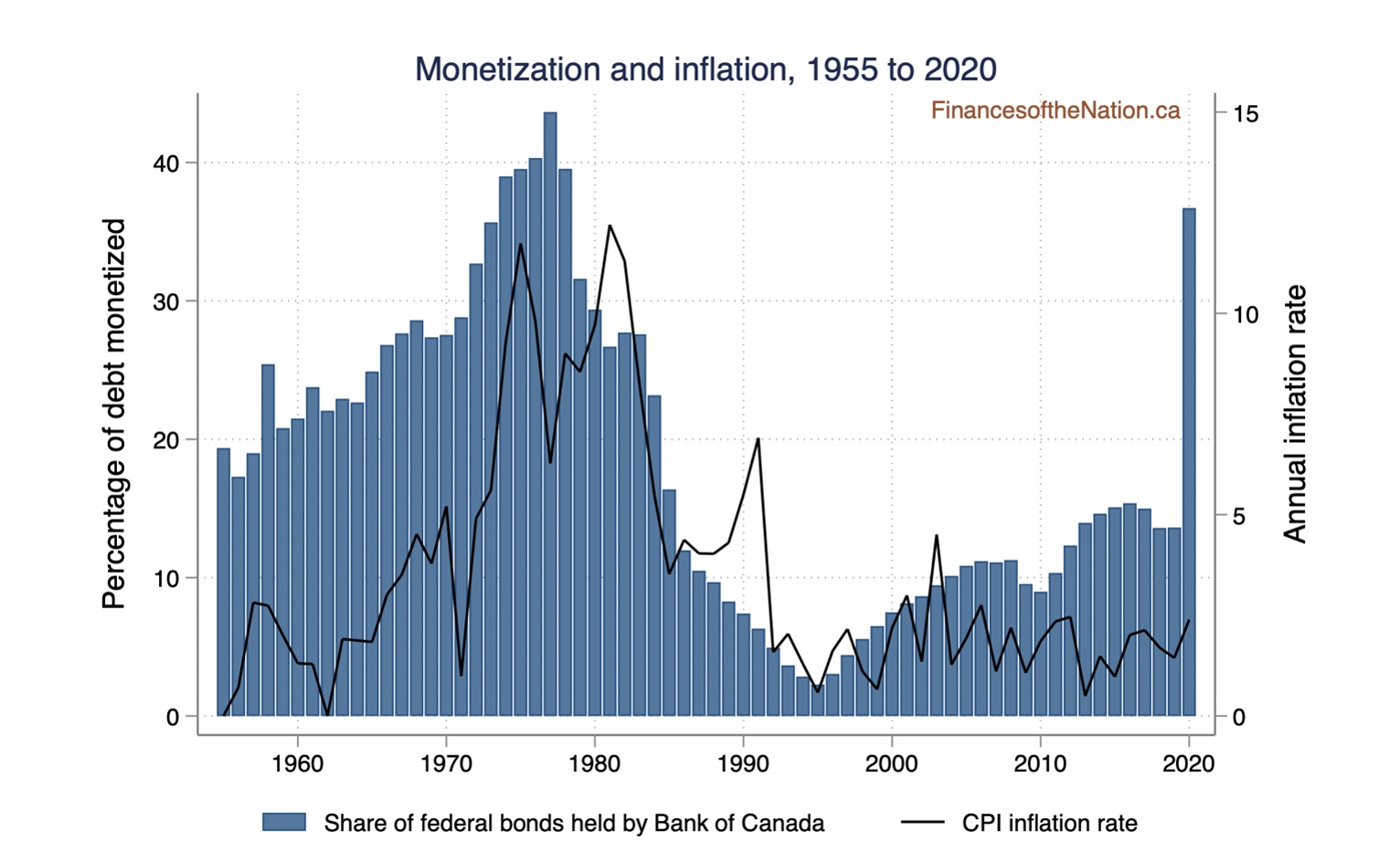 Chart showing monetization and inflation