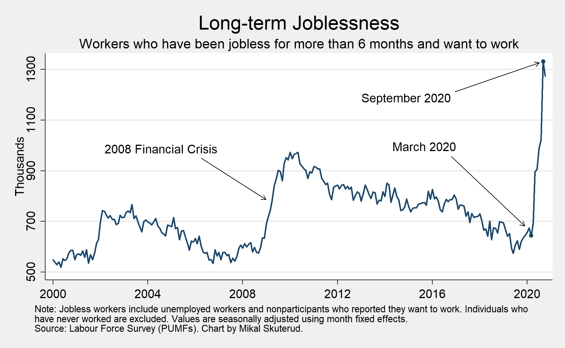 Chart showing long-term unemployment in Canada