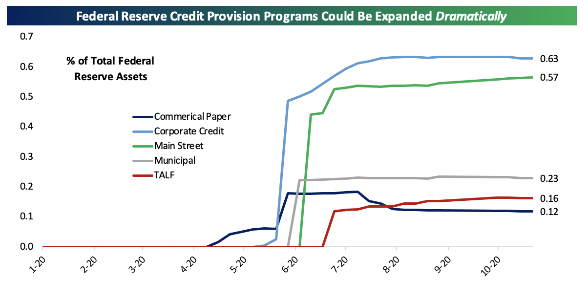 Chart showing Federal Reserve credit provisions