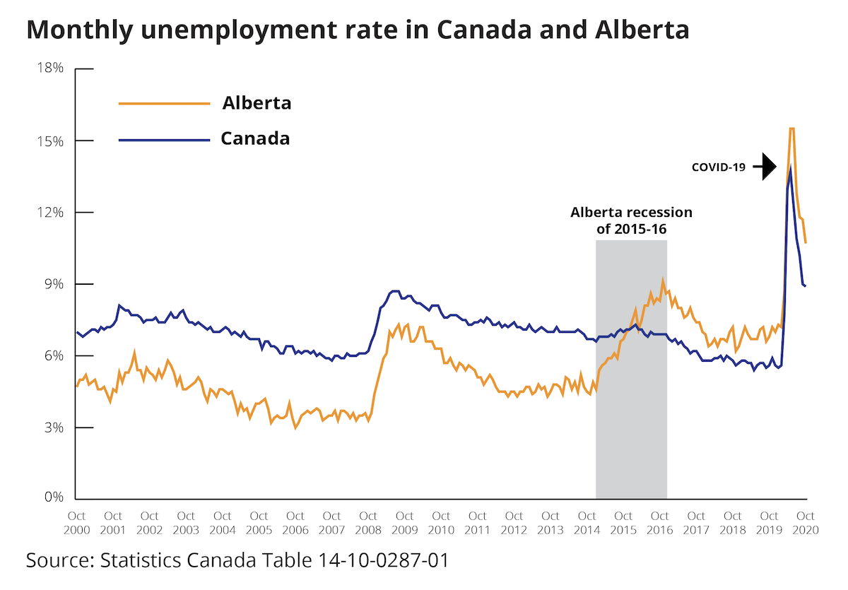 Chart showing Canada and Alberta unemployment rates