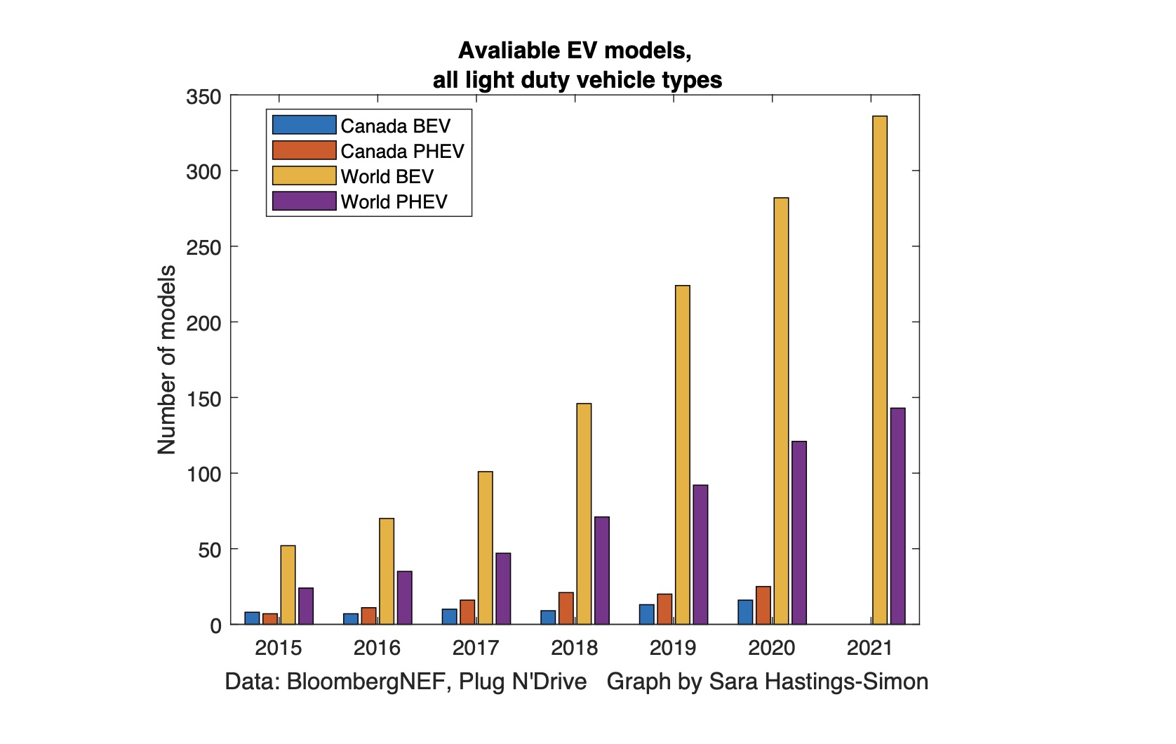 Chart showing EV model availability across countries