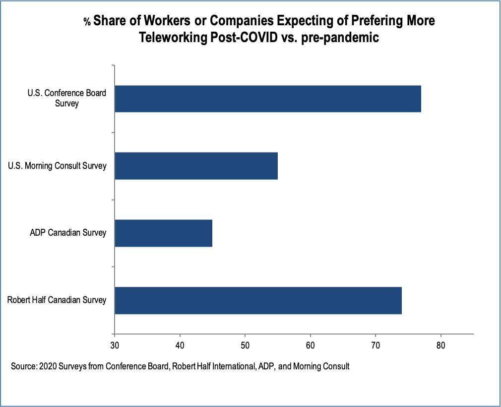 Chart showing share of workers expecting more teleworking after COVID-19
