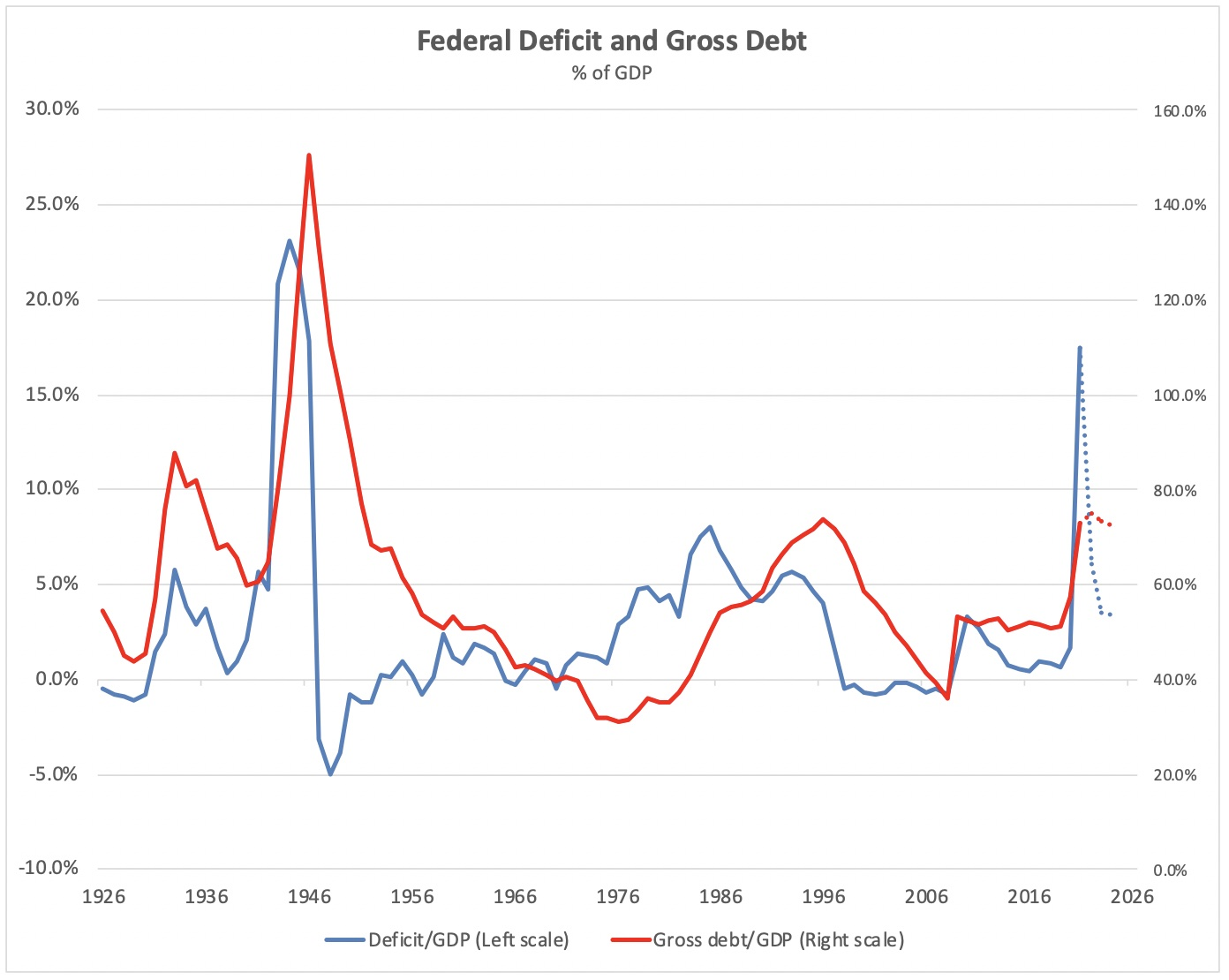 Chart showing 100 years of federal deficits and debt