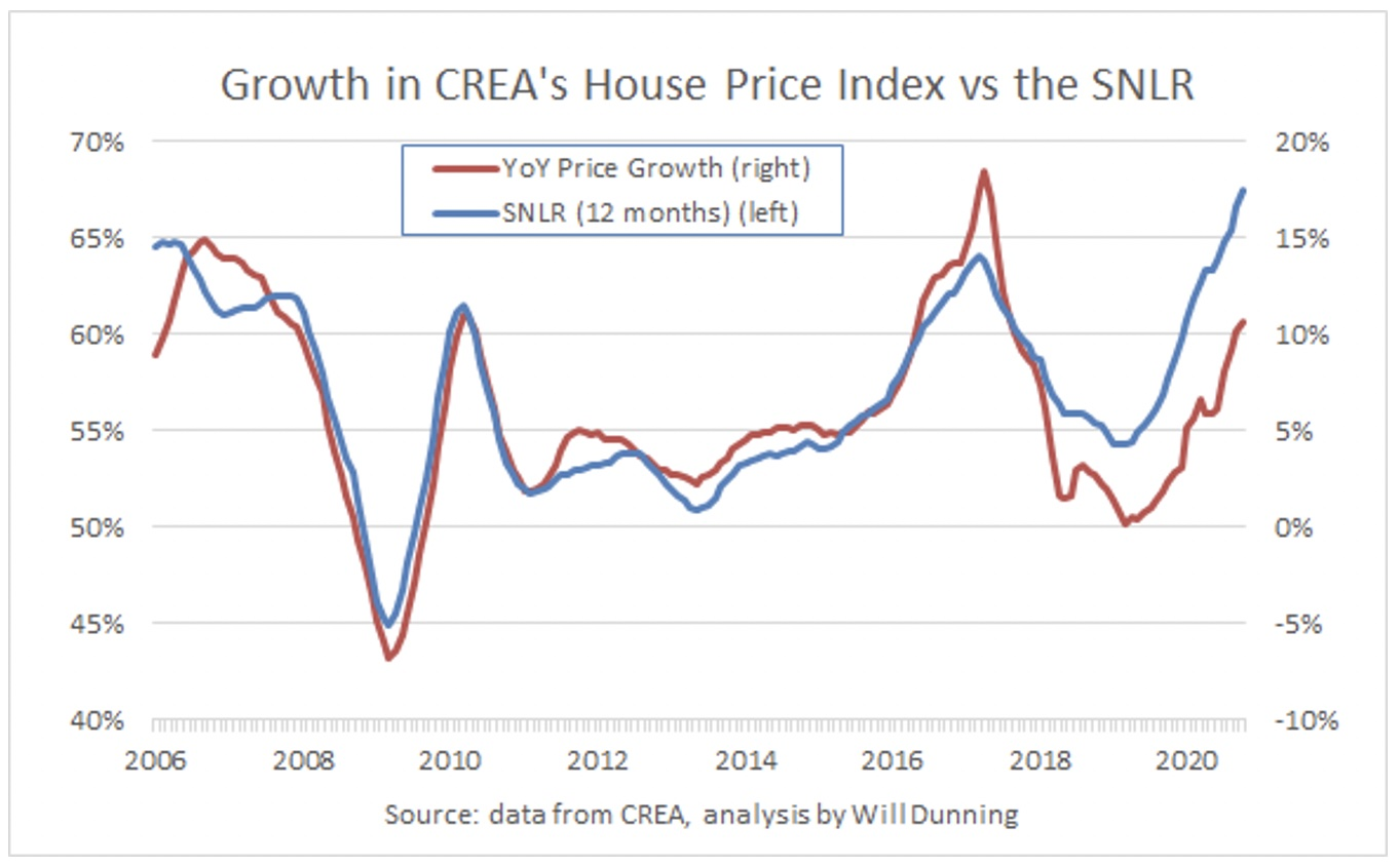 Chart showing house price growth and sales-to-new listings