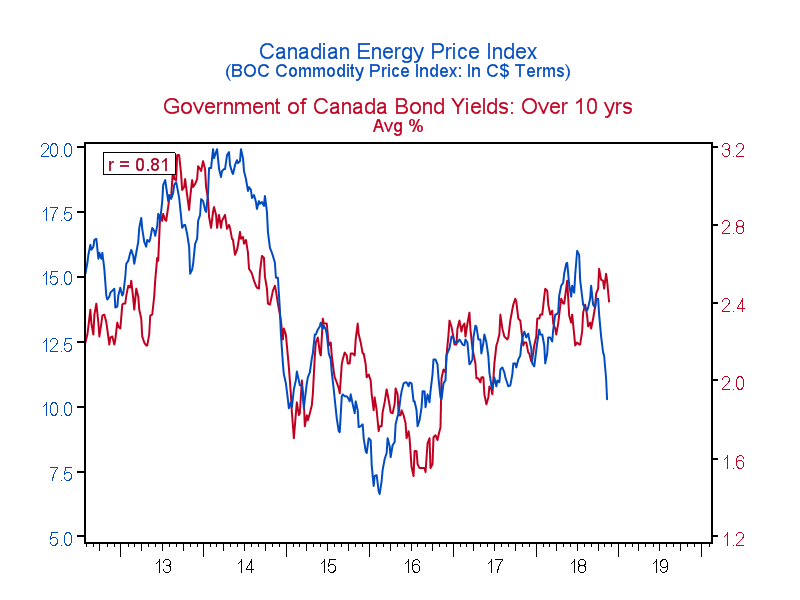The most important charts to watch in 2019 - Macleans ca
